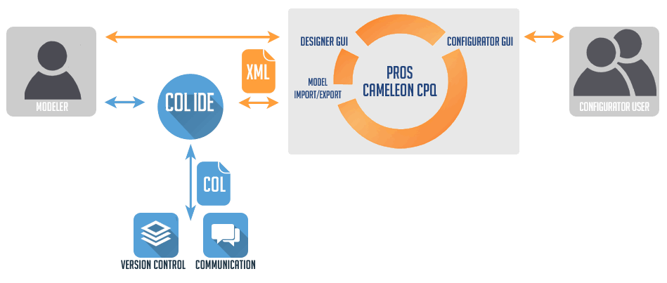 COL is an external modeling environment for PROS Cameleon CPQ