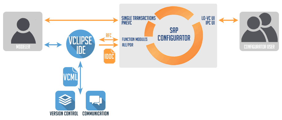 VClipse is an external modeling environment for the SAP configurator